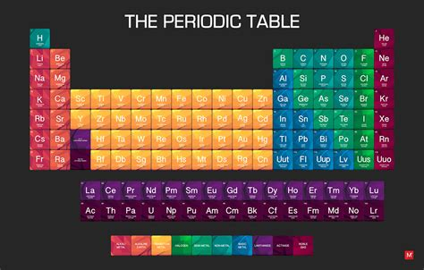 design graphics table the periodic table of elements on pantone canvas gallery