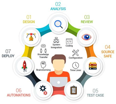 What Affects Test Automation Estimation When Using Selenium Estimation Tools Deviqa Selenium Automation Estimation Template