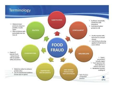 Gfsi Direction On Food Fraud And Vulnerability Assessment Vaccp Food Fraud Initiative Food Fraud Vulnerability Assessment Template
