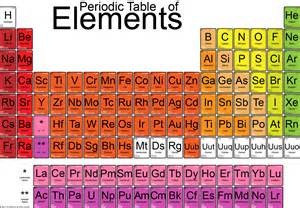 28 periodic table of chemical elements compound