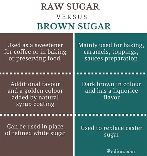 Difference Between Light Brown And Brown Sugar by Difference Between Sugar And Brown Sugar