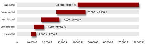 Was Kostet Ein Bad 6816 by Badsanierung