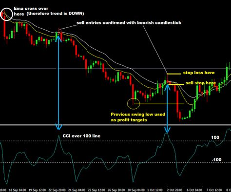 best moving averages for swing trading cci moving average forex trading strategy