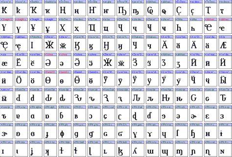 Letter Unicode unicode fonts font forum