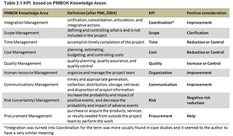 project management kpi template mt using bim as a pm tool 3 1 1 part i deductive