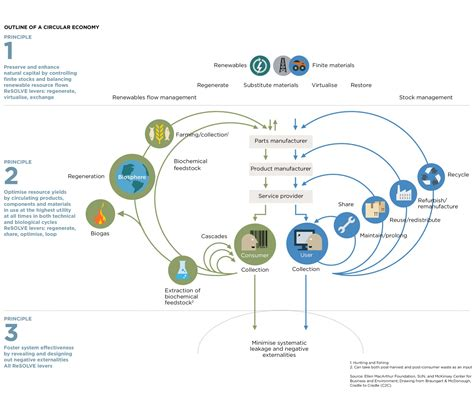 it system diagram circular economy system diagram macarthur foundation