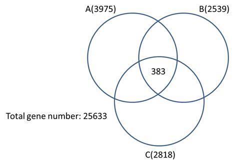 venn diagram calculator 3 sets r p value for intersection of three circle venn diagram