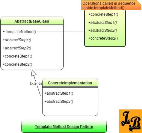 x pattern in java template method design pattern in java class diagram