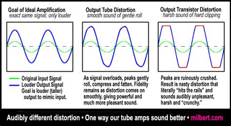 transistor lifier distortion milbert sound science spirit articles research esoterica