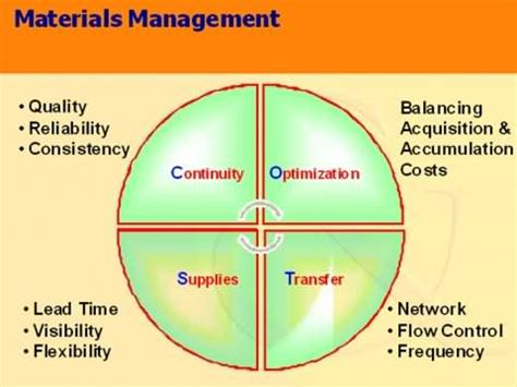 Mba In Material Management In India by Image Gallery Operation Management Material