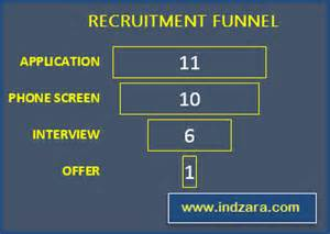 Recruitment Tracker Template by Recruitment Tracker Spreadsheet Free Hr Excel Template