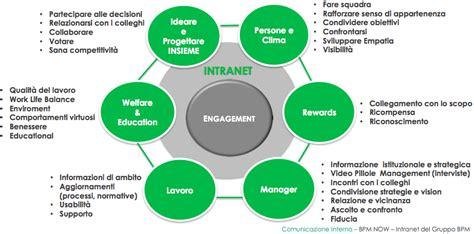 responsabile comunicazione interna bpm quando la intranet 232 un fattore di successo aziendale
