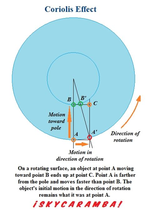 diagram of coriolis effect the coriolis effect skycaramba