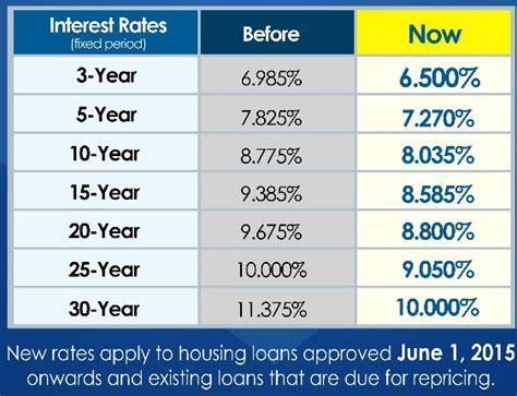 pag ibig housing loan rates pag ibig interest rates for housing loans 28 images pag ibig housing loan