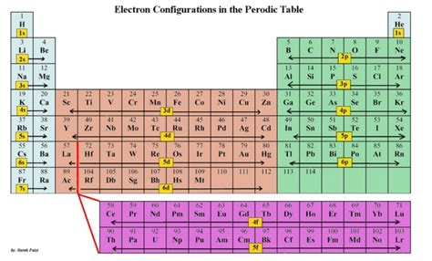 printable periodic table with electron configuration chemistry montserrat vergara