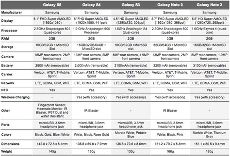 galaxy s5 specs specs galaxy s5 vs galaxy s4 vs galaxy s3 and galaxy