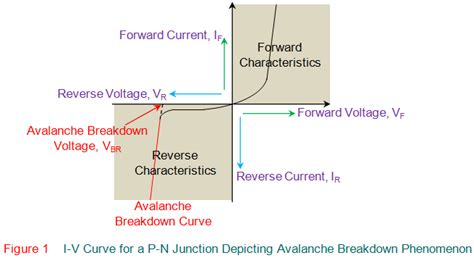 avalanche diode characteristic curve avalanche breakdown electrical4u