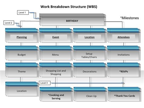 project management for education the bridge to 21st century learning books itec640 work breakdown structure
