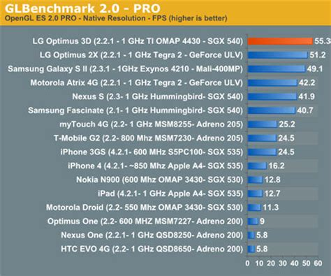 mobile phone benchmark lg optimus 3d p920 promos and performance benchmarks
