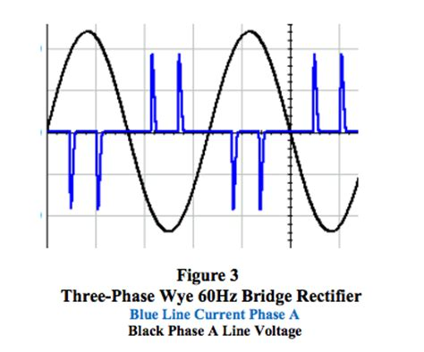 diode bridge rectifier equations rms revisited dataforth
