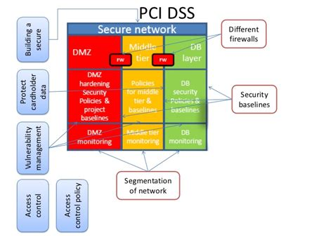 pci dss network diagram exle pci pa dss compliance service