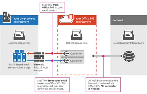 Office 365 Mail Hybrid Configure Mail Flow Using Connectors In Office 365