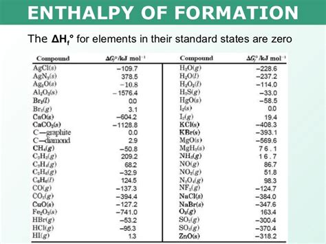 Enthalpy Change Table Tang 03 Enthalpy Of Formation And Combustion