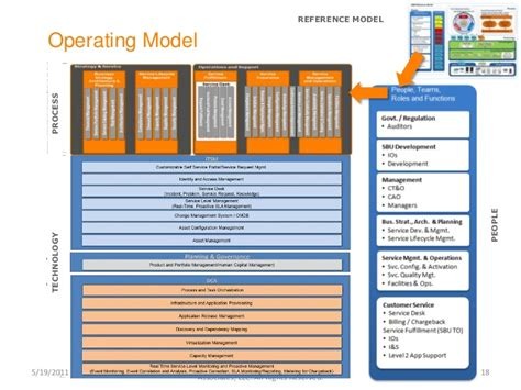 operating model template cloud operating model design