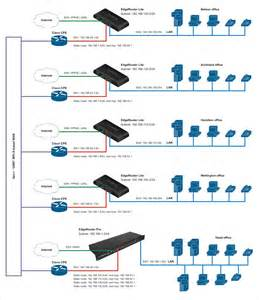 ubiquiti home network design solved best practice advice for branch office wan separate internet ubiquiti networks community