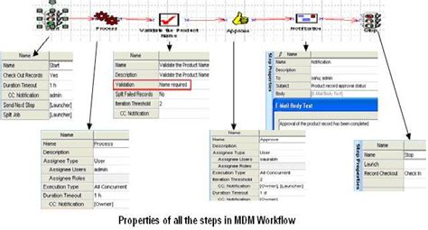 mdm workflow e mail notification using mdm workflow sle scenario