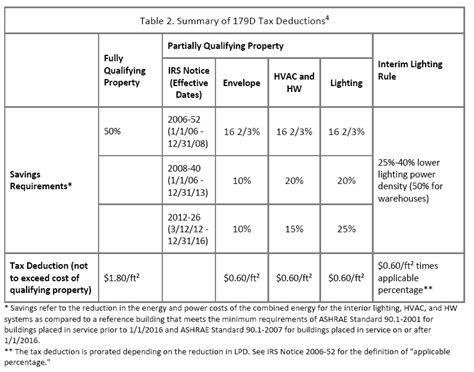 Irs Section 179d by Energy Tax Savers Epact 179d Experts