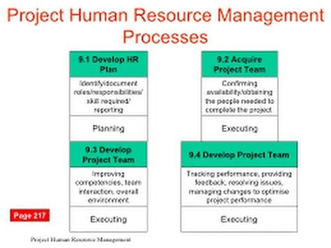 Mba Projects Human Resource Management by 13 Project Human Resource Management