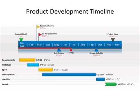 powerpoint add  creates superb timeline charts