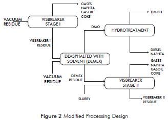 vacuum residue modified design for vacuum residue processing