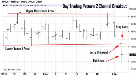 pattern day trading penalty pattern day trading best chart patterns for day traders