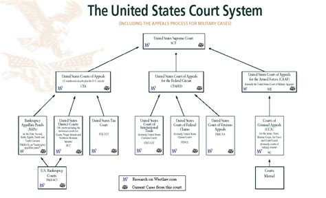 Minnesota Court System Search United States Court System Chart Quotes