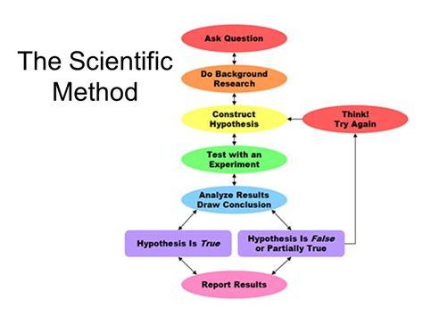 design thinking vs scientific method download professional cuda c programming