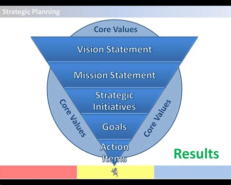 August 2012 Rho Dke Strategic Planning Framework Template