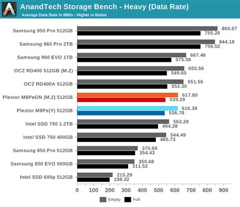 anandtech com bench anandtech storage bench heavy the plextor m8pe 512gb