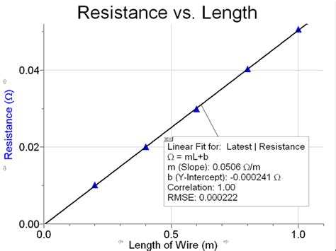 how to the resistance of a resistor investigating resistivity vernier