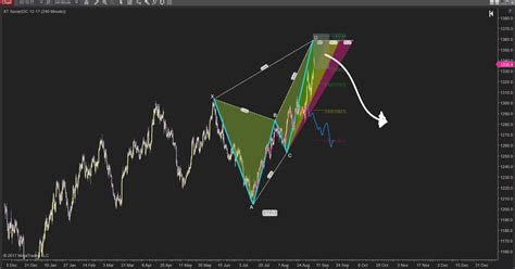 pattern xabcd xabcd patterns and a comprehensive guide to pattern trading