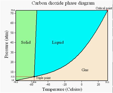 phase diagram of co2 solved using the phase diagram of co2 estimate the app