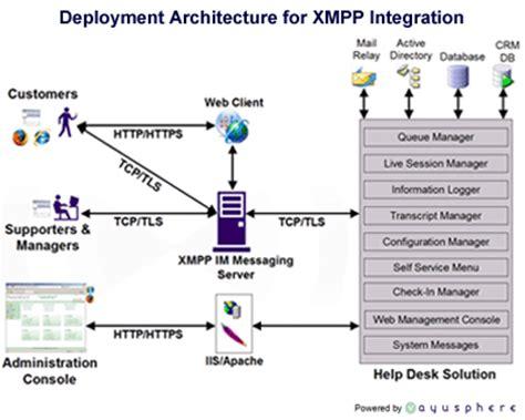 Vayusphere Instant Response For Call Centers Jabber Xmpp