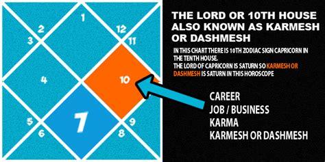 saturn in the 10th house karmesh or dashmesh horoscope india