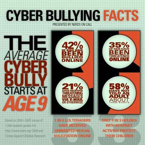 cyber bullying statistics growing social media a threat for media bullying