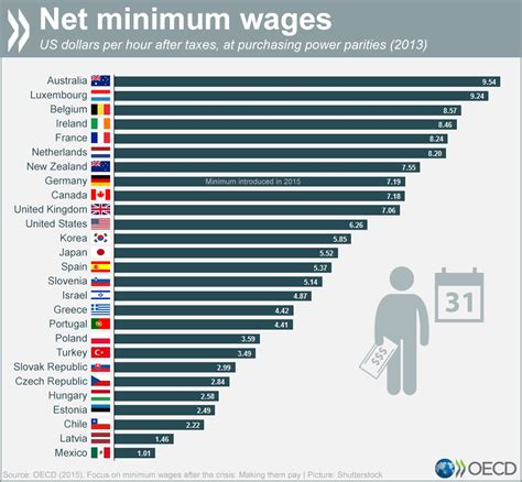 lowest wage where are the world s highest minimum wages world