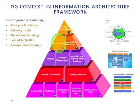 information architecture framework implementing effective data governance