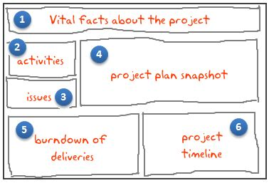 Project Management Dashboard Project Status Report Using Excel Templates And Downloads Construction Project Dashboard Template