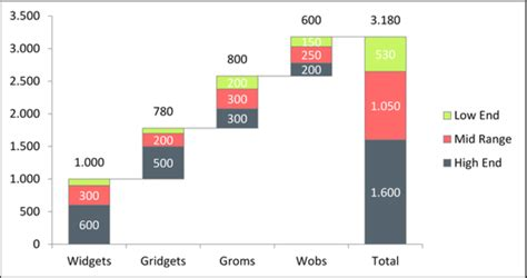 how to create a graph data visualization how to create a stacked waterfall