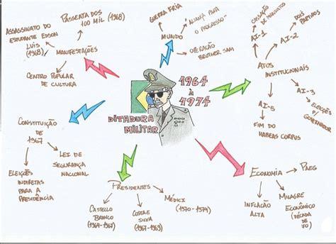 Especial Regime Militar Tudo Sobre desconversa mapa mental ditadura militar